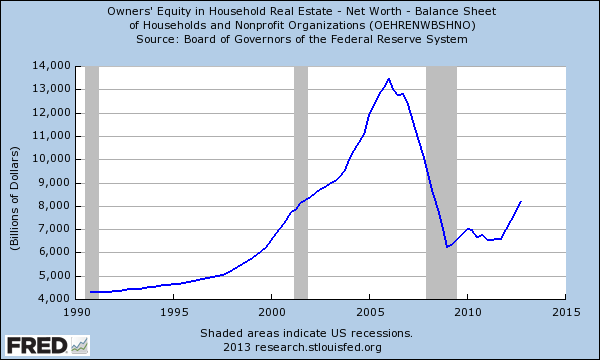 equity-in-real-estate